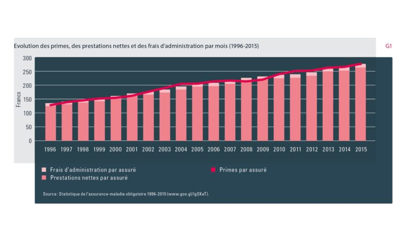 Les primes d'assurance-maladie sont en augmentation constante | OFAS